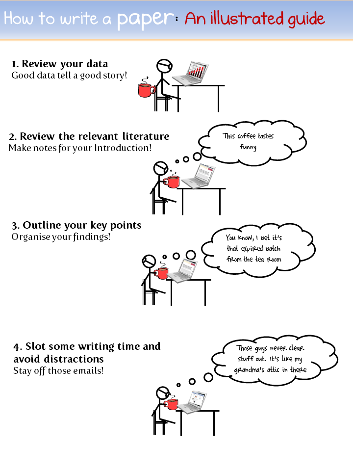How to write a paper 1