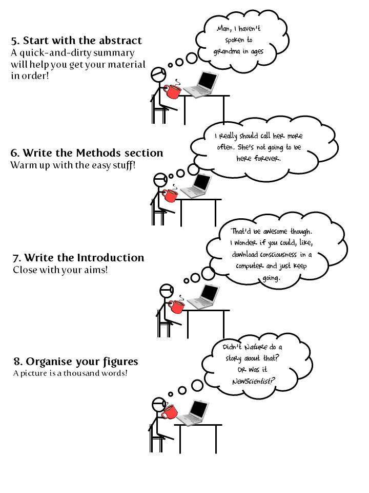 "steps in writing thesis paper Essay writing step by step ""write an essay create a tentative thesis: write out the main point you want to make about your topic in a complete sentence."